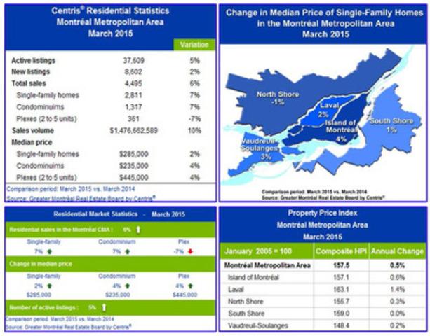 Centris® Residential Statistics - Montréal Metropolitan Area - March 2015 (CNW Group/Greater Montréal Real Estate Board)