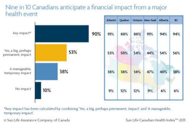 Nine out of 10 Canadians anticipate a financial impact if they were to experience a major or chronic illness. (CNW Group/Sun Life Financial Inc.)