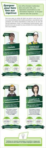 Épargner pour faire face aux imprévus (Groupe CNW/Groupe Banque TD)