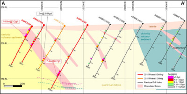 Figure 2: Cross Section A-A' Showing the Omega Zone Mineralization and Drilling (CNW Group/Endeavour Mining Corporation)