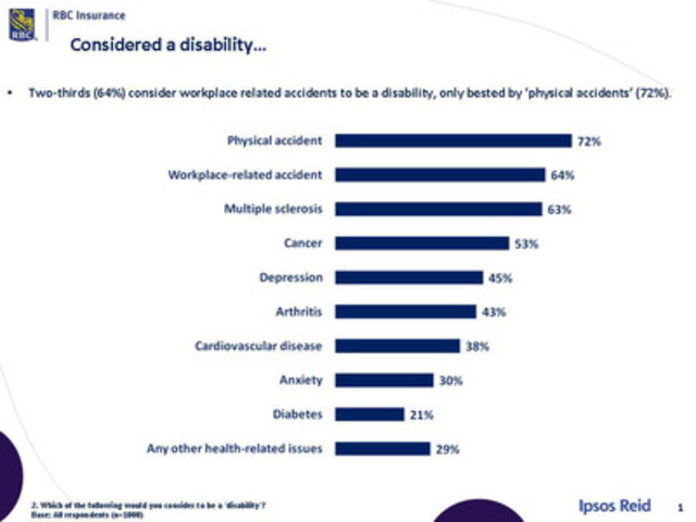 RBC Insurance Survey: Disability defined - not what you think (CNW Group/RBC Insurance)