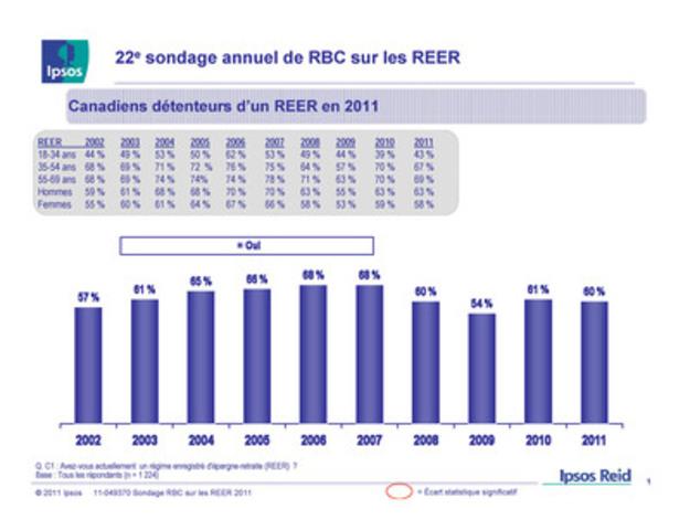 22e sondage annuel de RBC sur les REER : Canadiens détenteurs d'un REER en 2011 (Groupe CNW/RBC (French))