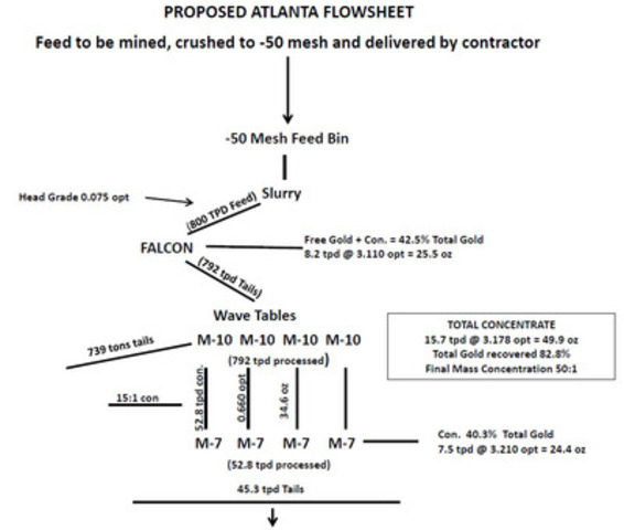 PROPOSED ATLANTA FLOWSHEET (CNW Group/Atlanta Gold Inc.)