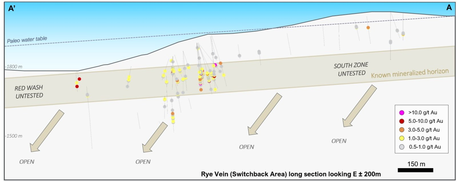 Figure 2 – Longitudinal view of the Rye Vein looking East presenting the historical drill holes
