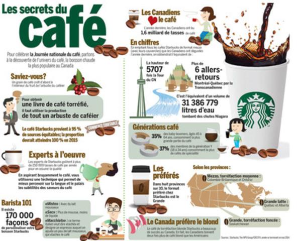 Les secrets du café. Pour célébrer la Journée nationale du café, partons à la découverte du l''univers du café, la boisson chaude la plus populaire au Canada (Groupe CNW/Starbucks Coffee Canada)