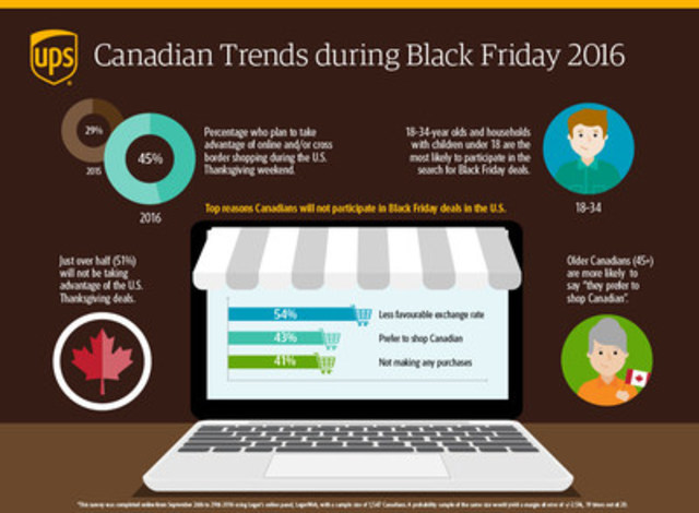 Canadian trends during Black Friday 2016 (CNW Group/UPS Canada Ltd.)