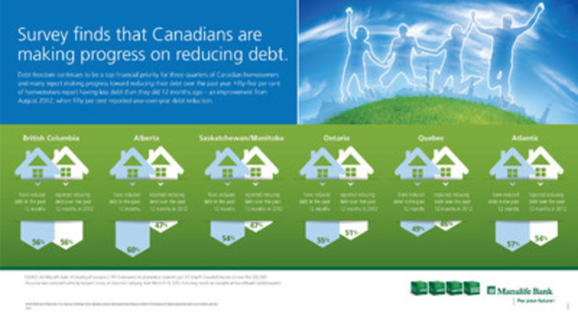 Manulife Bank of Canada survey finds that Canadians are making progress on reducing debt. (CNW Group/Manulife Financial Corporation)