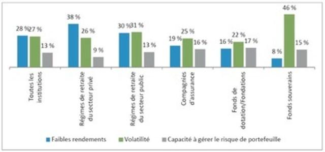 Tableau A – Principales préoccupations concernant les portefeuilles de placements (les trois réponses les plus fréquentes)(1) (Groupe CNW/Fidelity Investments Canada Limitée)