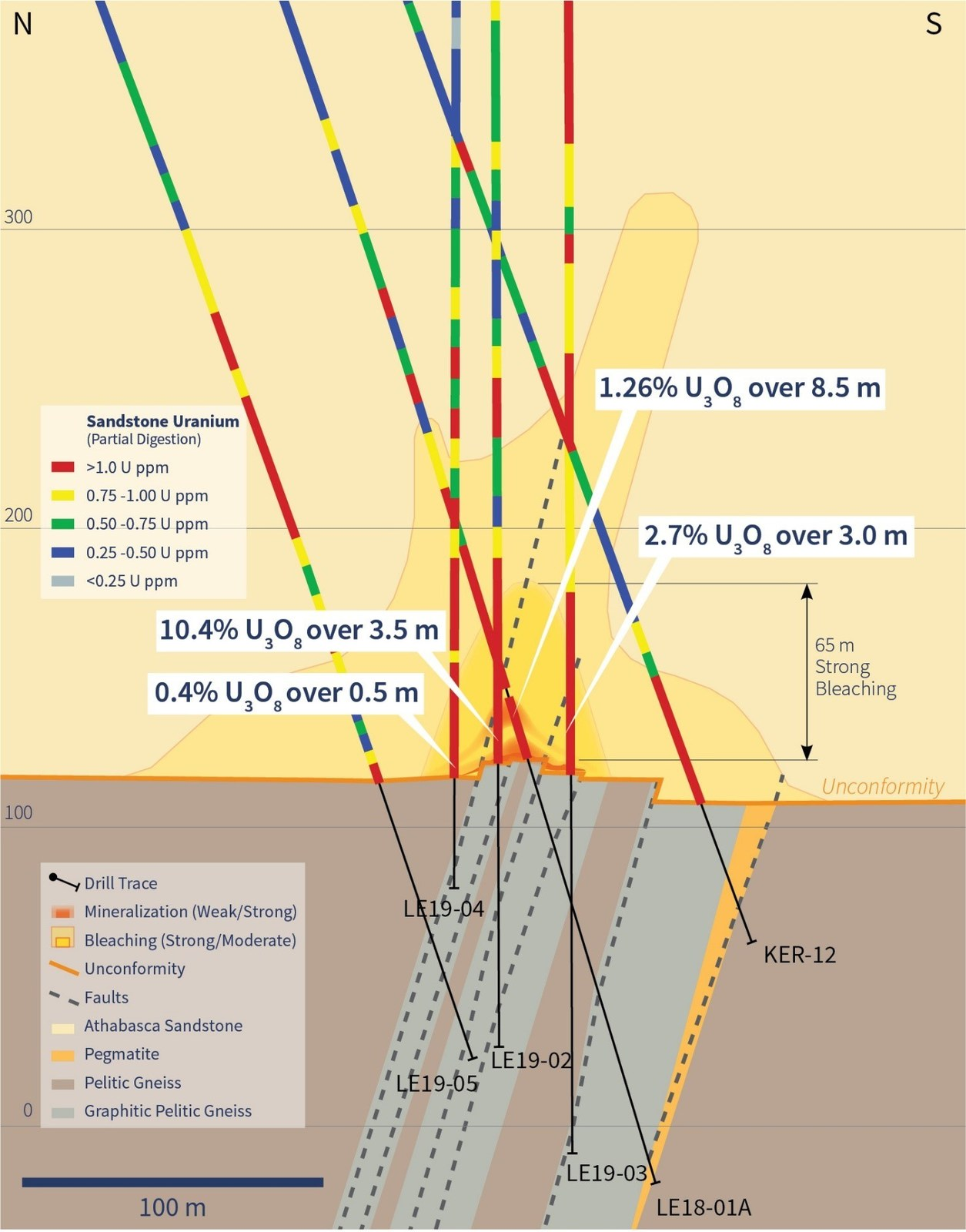 Figure 2 – Sandstone Uranium Geochemistry and Alteration on section 4560E
