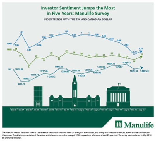 Investor Sentiment Jumps the Most in Five Years: Manulife Survey (CNW Group/Manulife Financial Corporation)