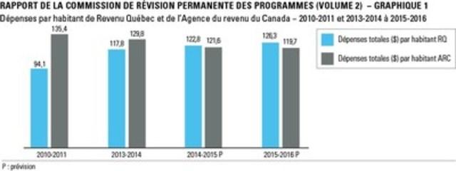 Version Rapport de la Commission de révision permanente des programmes (volume 2) - Graphique 1 (Groupe CNW/Revenu Québec)