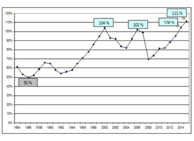 Évolution du taux de capitalisation effectif aux fins de la tarification, de 1984 à 2015 (Groupe CNW/Commission des normes, de l'équité, de la santé et de la sécurité du travail)