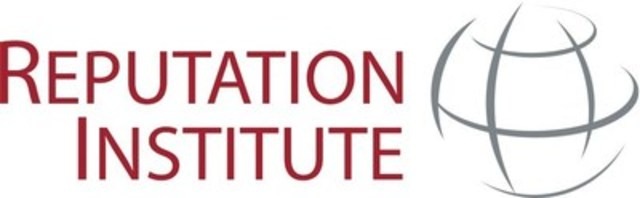 Reputation Institute (CNW Group/Argyle Public Relationships)