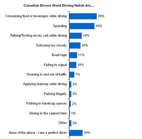 Kanetix.ca survey reveals eight out of 10 drivers confess to a bad driving habit. (CNW Group/Kanetix)
