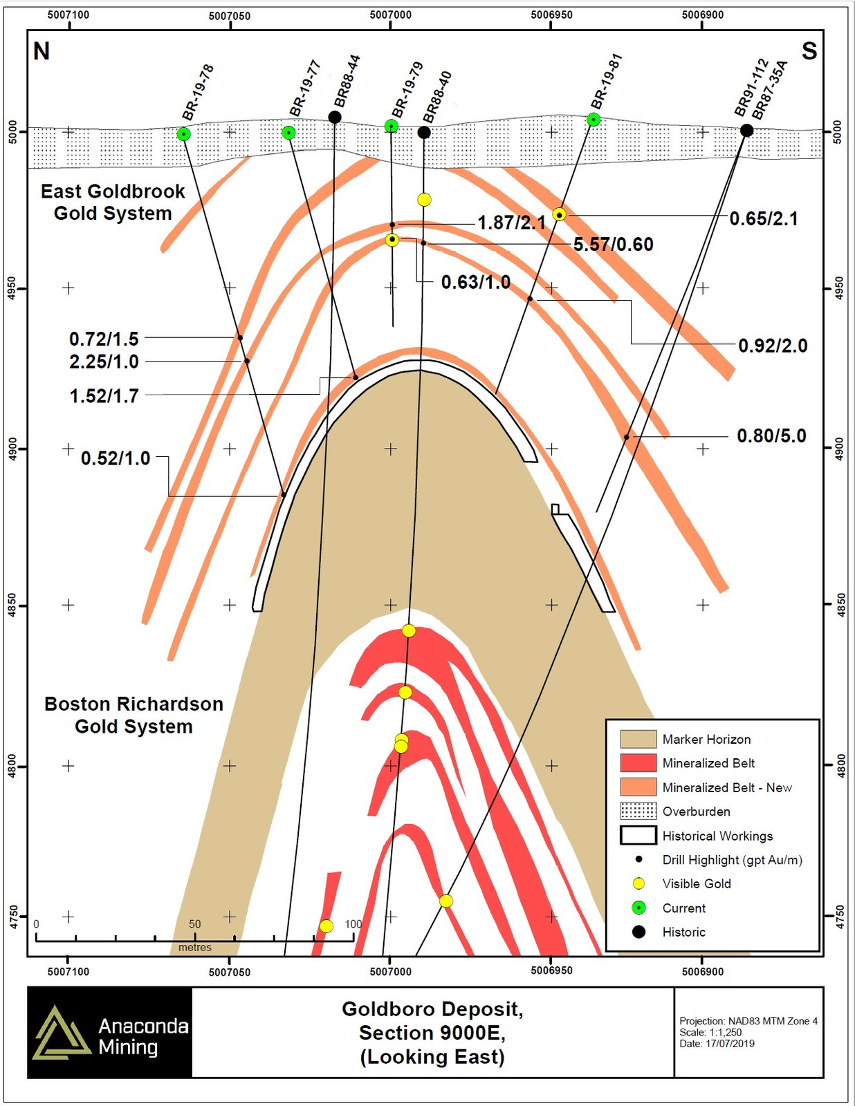 Exhibit B. North – South oriented Section 9000E through the Goldboro Deposit showing the extension of mineralized zones of the EG Gold System to surface immediately above the Marker Horizon and in the immediate hanging wall of historic mining. The intersected mineralization is less than 70 metres from surface and five zones of mineralization projected back to surface.