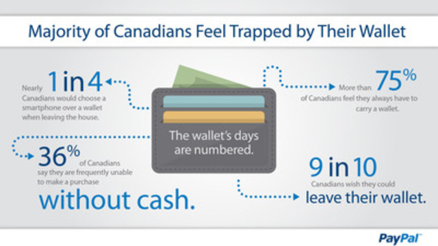 Infographic: global survey released by PayPal reveals that Canadians are ready to ditch their wallets. (CNW Group/PayPal)