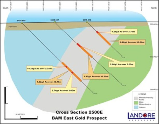 Cross Section 2500E BAM East Gold Prospect. (CNW Group/Landore Resources Canada Inc.)