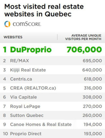 The results are in: DuProprio becomes the #1 real estate website in Quebec according to comScore (CNW Group/DuProprio)