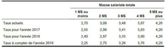 Illustration de l'effet de la réduction graduelle du taux de cotisation au Fonds des services de santé pour les PME des secteurs des services et de la construction (en pourcentage) (Groupe CNW/Association canadienne de la paie)