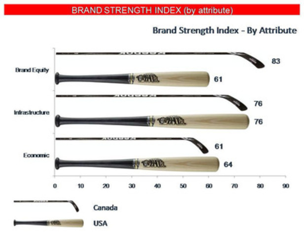 Comparison of 'Brand USA' and 'Brand Canada' brand strength attributes (CNW Group/Brand Finance plc)