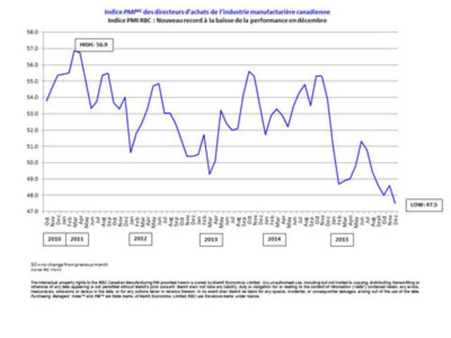 Indice PMI RBC: Nouveau record à la baisse de la performance en décembre (Groupe CNW/Markit)