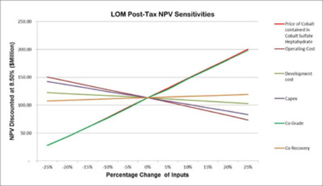 LOM Post-Tax NPV Sensitivities table (CNW Group/Formation Metals Inc.)
