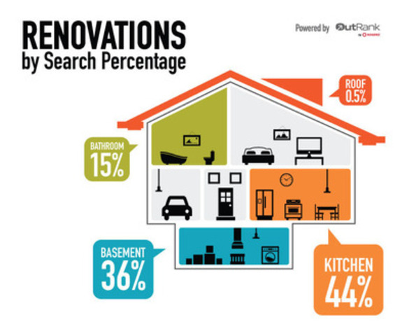 When searching for contractors online it's easy to see how disproportionate our kitchen bias can be. (CNW Group/OutRank by Rogers)