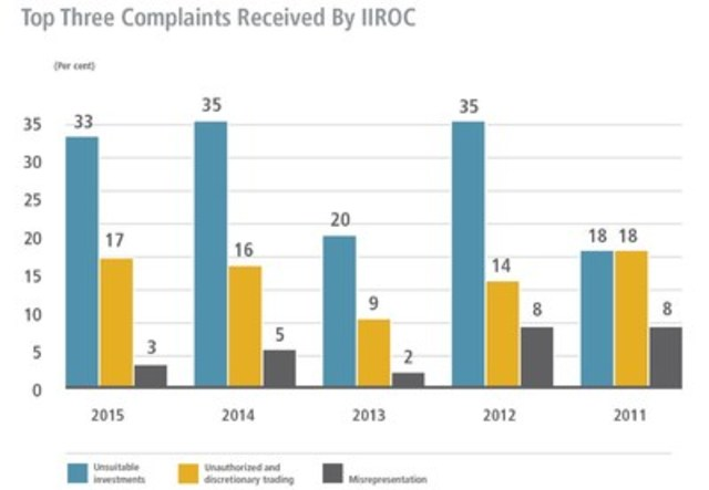 In 2015, a significant number of IIROC's enforcement cases focused on unsuitable investments. Most of these cases involved elderly clients. (CNW Group/Investment Industry Regulatory Organization of Canada (IIROC) - General News)