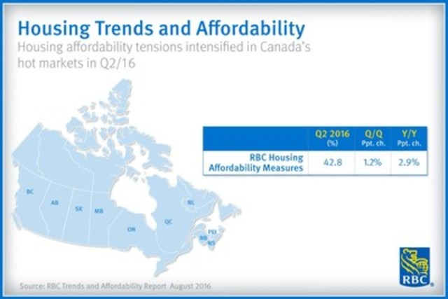RBC Trends and Affordability Report August 2016 (CNW Group/RBC)