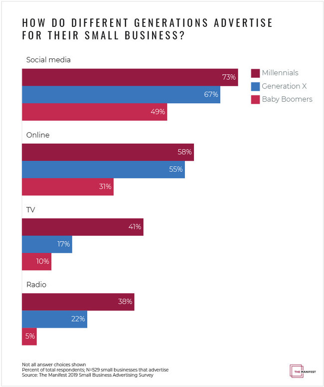 Graph - What advertising mediums do small businesses use?