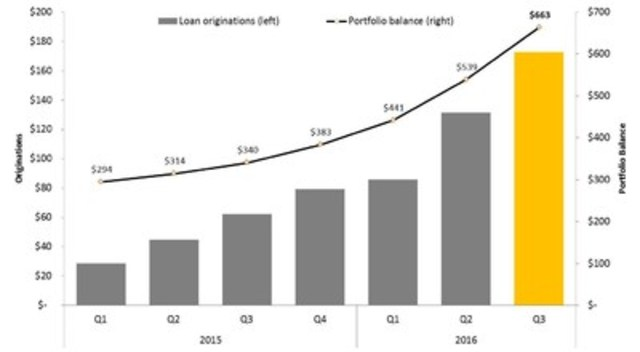 Figure 1: Quarterly Mortgage Loan Originations and Portfolio Balance 2015 and 2016 ($ millions) (CNW Group/Equity Financial Holdings Inc.)