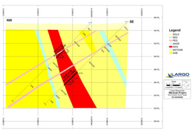 Figure 2: Cross Section SC-NAN2420: Nova Amparo Norte Target (CNW Group/Largo Resources Ltd.)