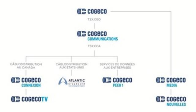 Présentation des nouvelles marques des filiales de Cogeco. (Groupe CNW/Cogeco Connexion)