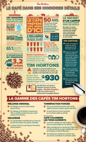 Tim Hortons: Le café dans ses moindres détails (Groupe CNW/Tim Hortons)