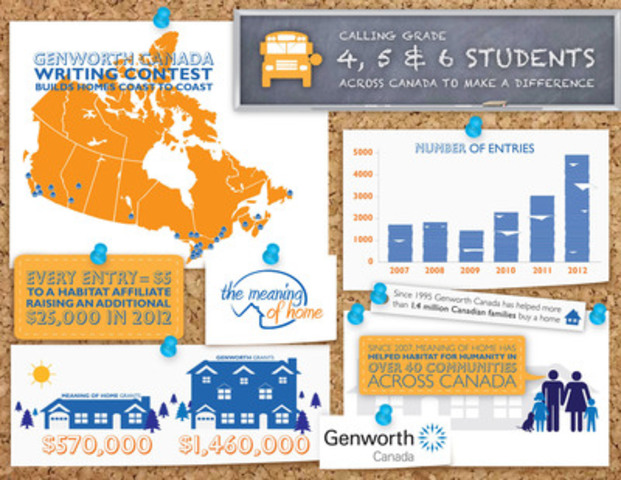 Genworth Canada's Meaning of Home Contest Impact (CNW Group/Genworth Canada)
