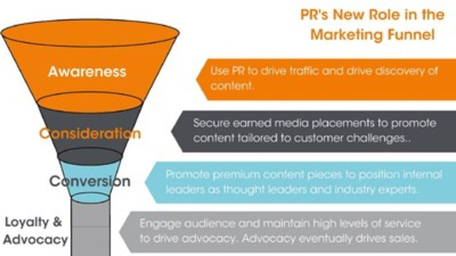 PR's role in the marketing funnel (CNW Group/CNW Group Ltd.)