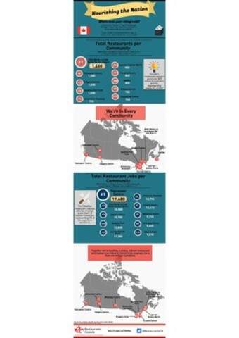 Top 10 Restaurant Ridings (CNW Group/Restaurants Canada)