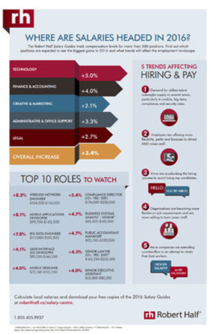 Where are Salaries Headed in 2016? (CNW Group/Robert Half Canada)