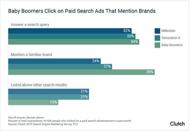 Baby Boomers are most likely to click paid search ads that mention a familiar brand, according to new search marketing survey data from Clutch.