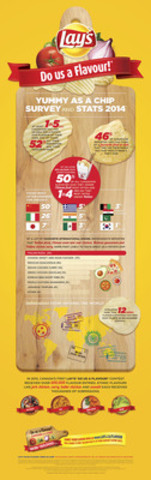 Lay's Yummy as a Chip Survey and Stats 2014 (CNW Group/PepsiCo Canada)
