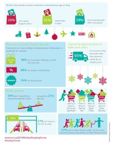 Accenture Holiday Shopping Survey infographic (2) (CNW Group/Accenture)