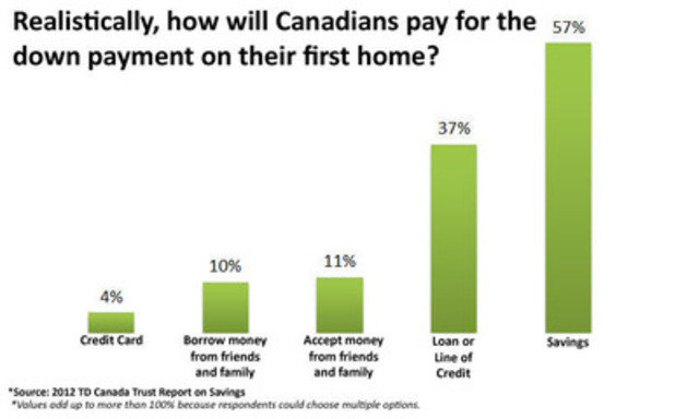 Graph: Realistically, how will Canadians pay for the down payment on their first home? (CNW Group/TD Canada Trust)