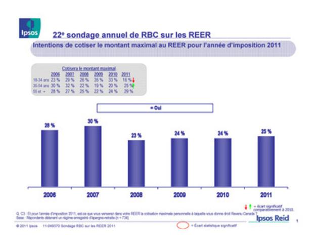 22e sondage annuel de RBC sur les REER : Intentions de cotiser le montant maximal au REER pour l'année d'imposition 2011 (Groupe CNW/RBC (French))