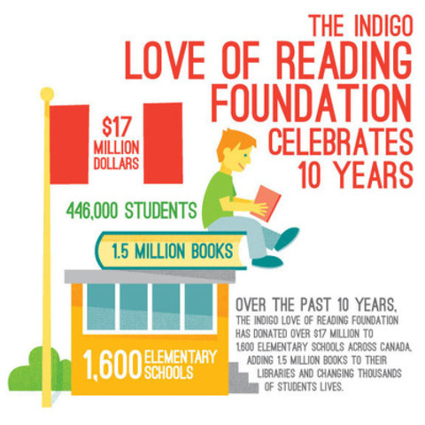 Indigo Love of Reading Foundation Marks10 Year Anniversary, Donating more than $17 Million to 1,600 School Libraries, Impacting 446,000 Canadian Student's Lives (Credit: Paul Dotey) (CNW Group/Indigo Love of Reading Foundation)