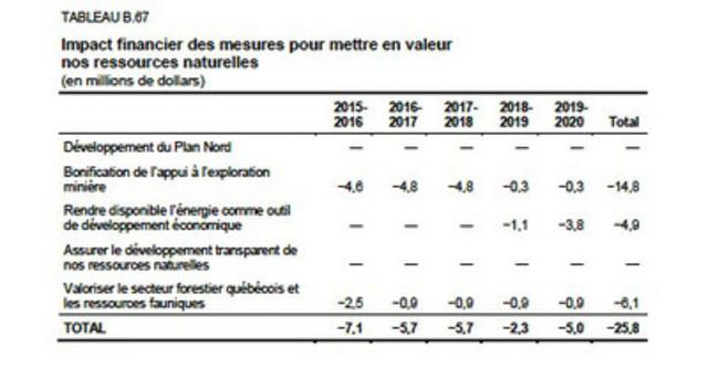 Source : Budget 2015-2016 - Le Plan économique du Québec, page B.185. (Groupe CNW/Aile parlementaire du Parti Québécois)