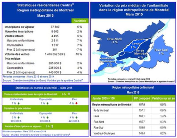 Statistiques résidentielles Centris® - Région métropolitaine de Montréal - Mars 2015 (Groupe CNW/Chambre immobilière du Grand Montréal)