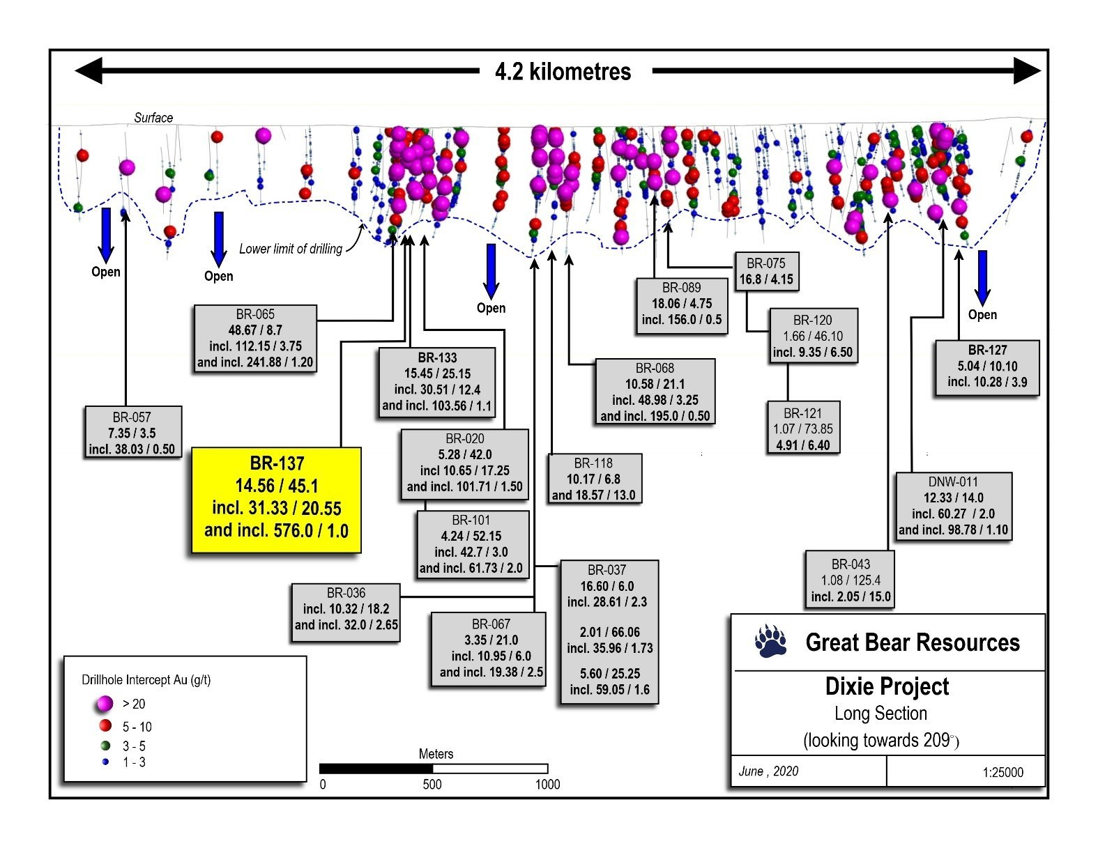 Figure 2: Updated long section of the central LPFault drilling.  Additional drilling has also been completed along more than 6 kilometres of additional strike length to the southeast (left) of this image. Selected new results highlighted in this release are labelled in yellow. (CNW Group/Great Bear Resources Ltd.)