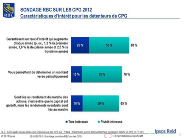 SONDAGE RBC SUR LES CPG 2012 - Caractéristiques d'intérêt pour les détenteurs de CPG (Groupe CNW/RBC (French))