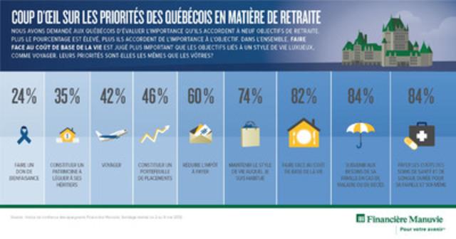 Coup d'oeil sur les priorites des Quebecois en matiere de retraite (Groupe CNW/Société Financière Manuvie)