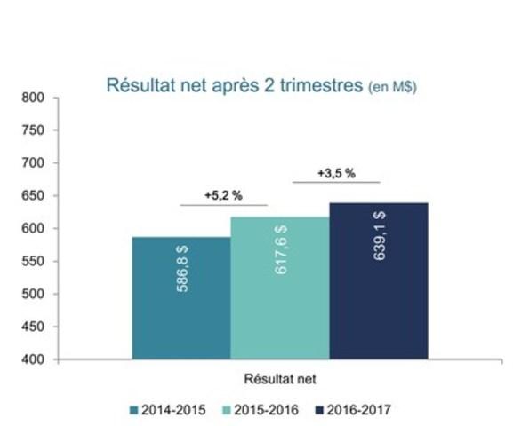 Résultat net après 2 trismestres (en M$) (Groupe CNW/Loto-Québec)